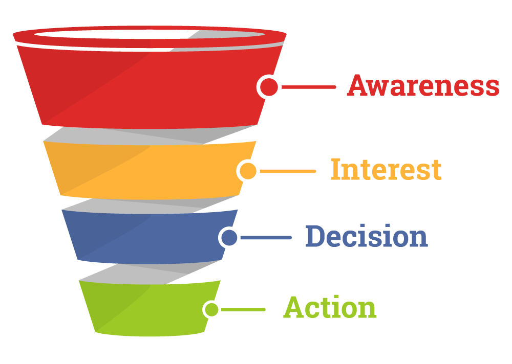 Learn how social media works for your sales funnel