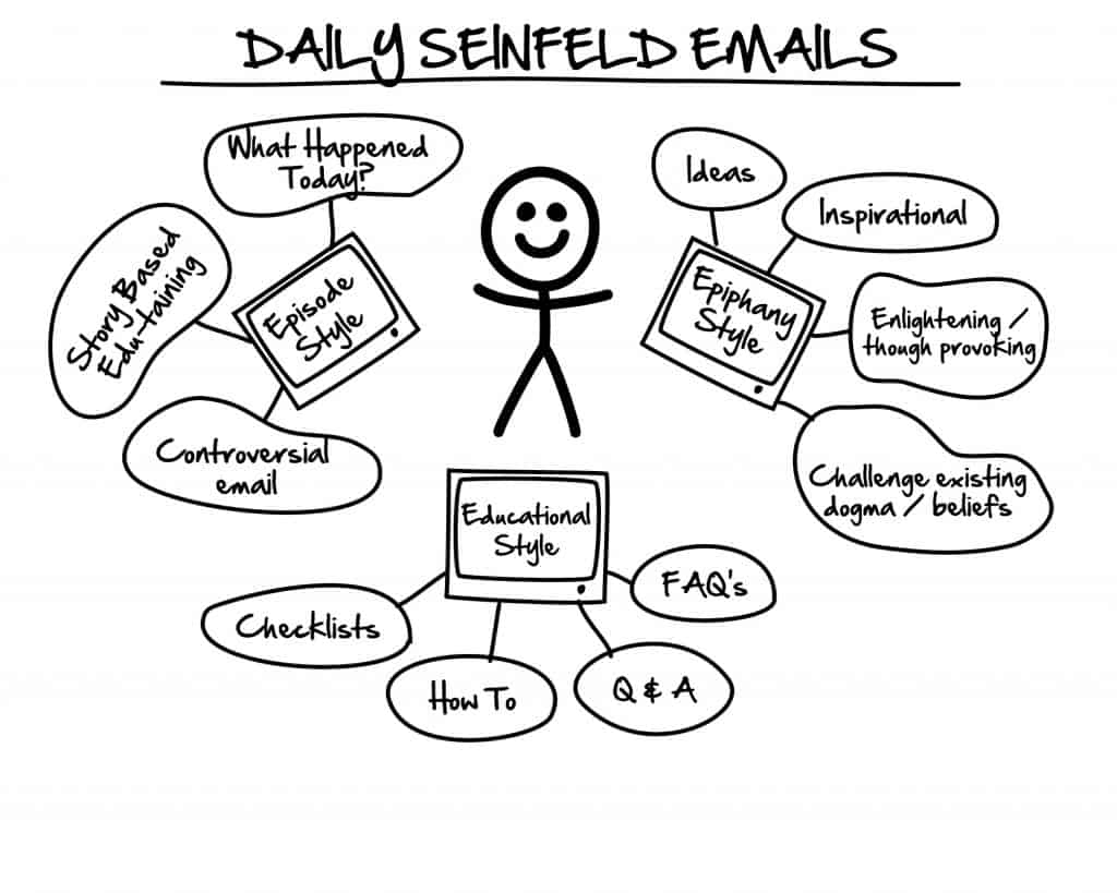 Seinfeld-Email-Sequence