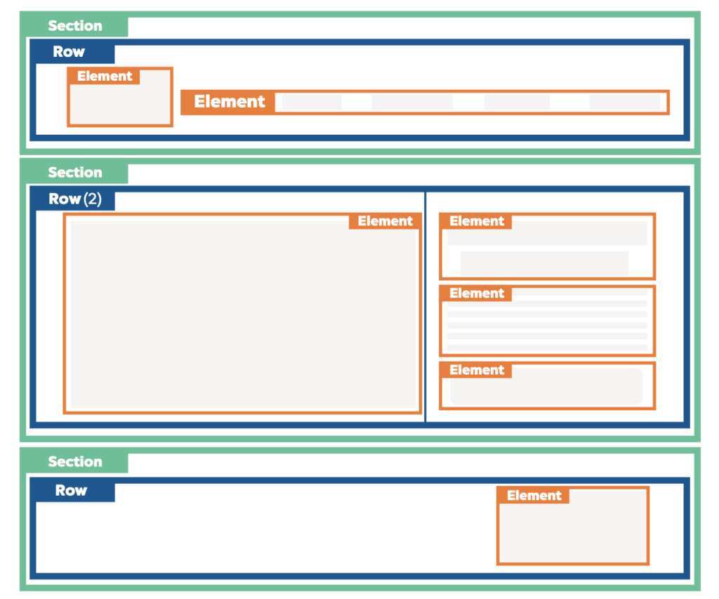 ClickFunnels Page Structure