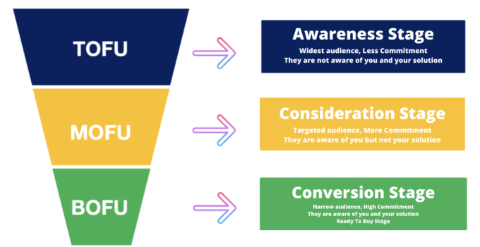 Generate leads with Sales Funnel